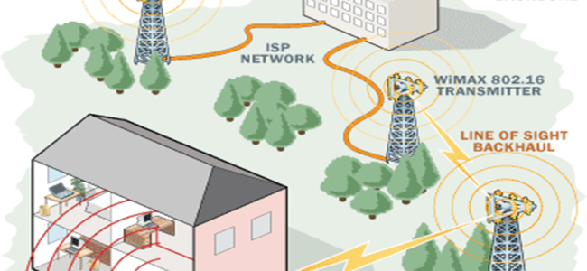 How_WiMAX_Works_Wide